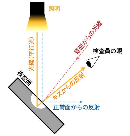 照明を当てた時の反射のイラスト